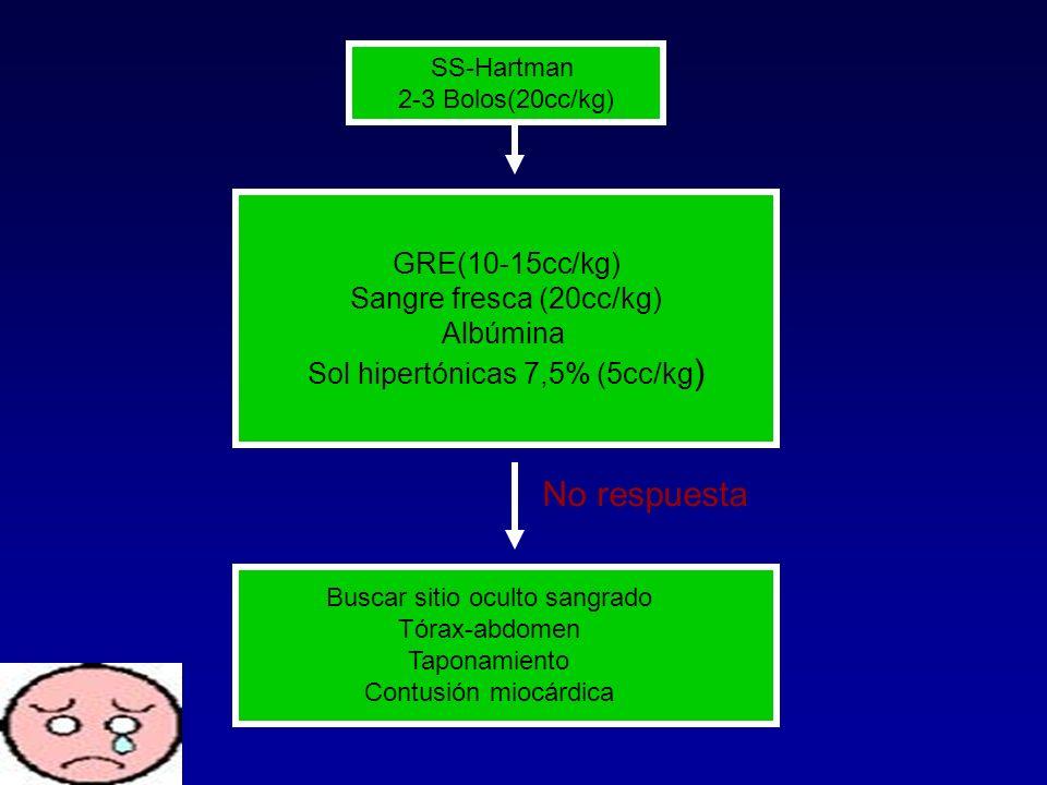 SS-Hartman 2-3 Bolos(20cc/kg) GRE(10-15cc/kg) Sangre fresca (20cc/kg) Albúmina Sol hipertónicas 7,5% (5cc/kg ) Buscar sitio oculto sangrado Tórax-abdo
