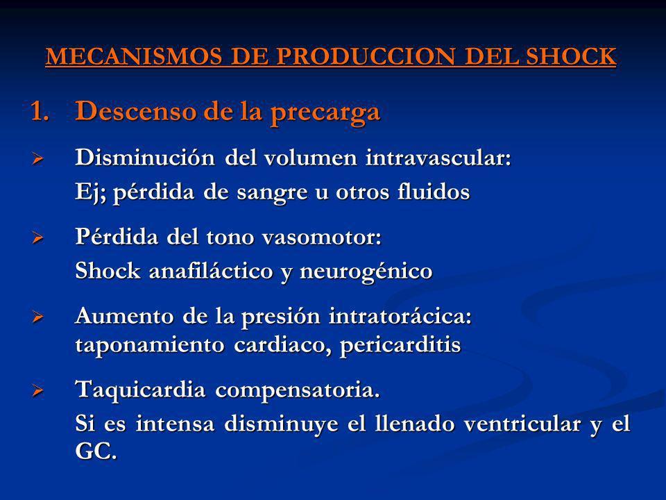 MECANISMOS DE PRODUCCION DEL SHOCK 1.Descenso de la precarga Disminución del volumen intravascular: Disminución del volumen intravascular: Ej; pérdida