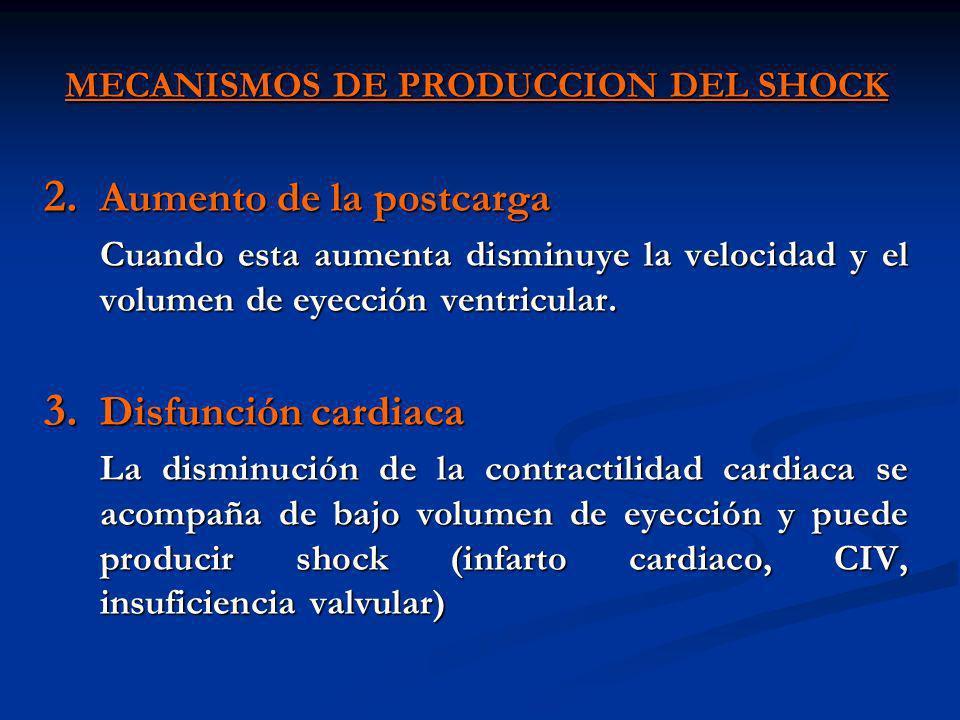 MECANISMOS DE PRODUCCION DEL SHOCK 2. Aumento de la postcarga Cuando esta aumenta disminuye la velocidad y el volumen de eyección ventricular. 3. Disf