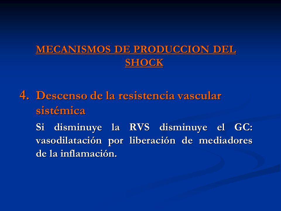 MECANISMOS DE PRODUCCION DEL SHOCK 4. Descenso de la resistencia vascular sistémica Si disminuye la RVS disminuye el GC: vasodilatación por liberación