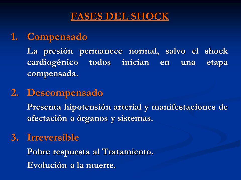 FASES DEL SHOCK 1.Compensado La presión permanece normal, salvo el shock cardiogénico todos inician en una etapa compensada. 2.Descompensado Presenta