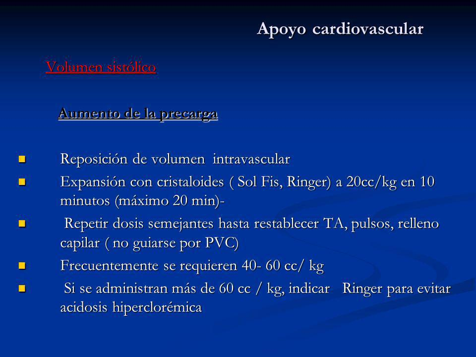 Apoyo cardiovascular Volumen sistólico Volumen sistólico Aumento de la precarga Reposición de volumen intravascular Reposición de volumen intravascula