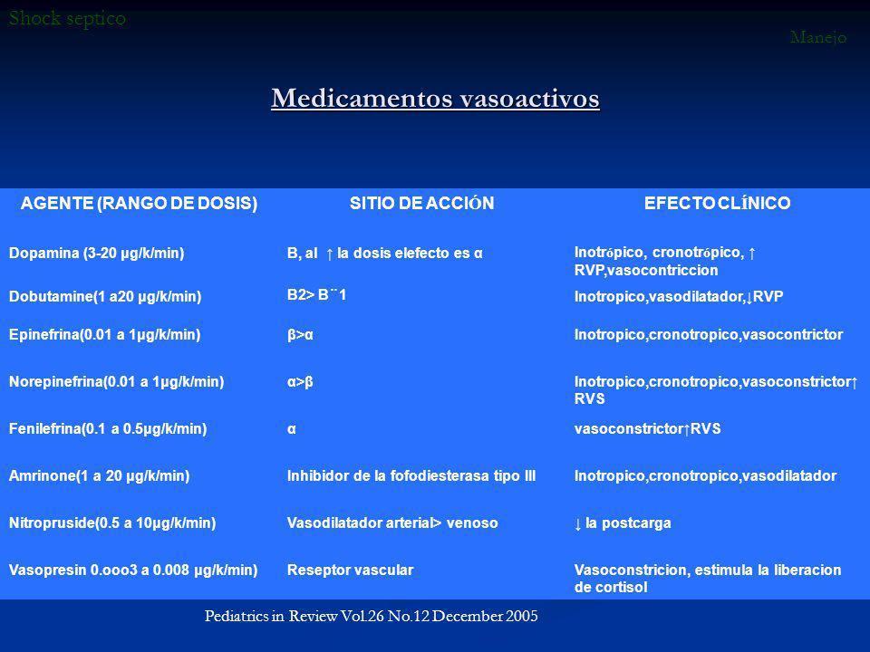 Medicamentos vasoactivos AGENTE (RANGO DE DOSIS)SITIO DE ACCI Ó NEFECTO CL Í NICO Dopamina (3-20 μg/k/min)Β, al la dosis elefecto es αInotr ó pico, cr