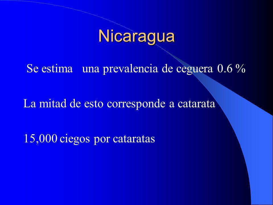 Nicaragua Se estima una prevalencia de ceguera 0.6 % La mitad de esto corresponde a catarata 15,000 ciegos por cataratas