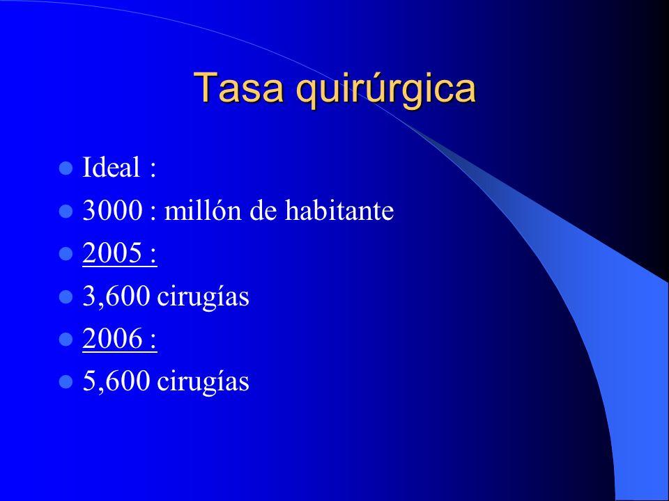 Tasa quirúrgica Ideal : 3000 : millón de habitante 2005 : 3,600 cirugías 2006 : 5,600 cirugías