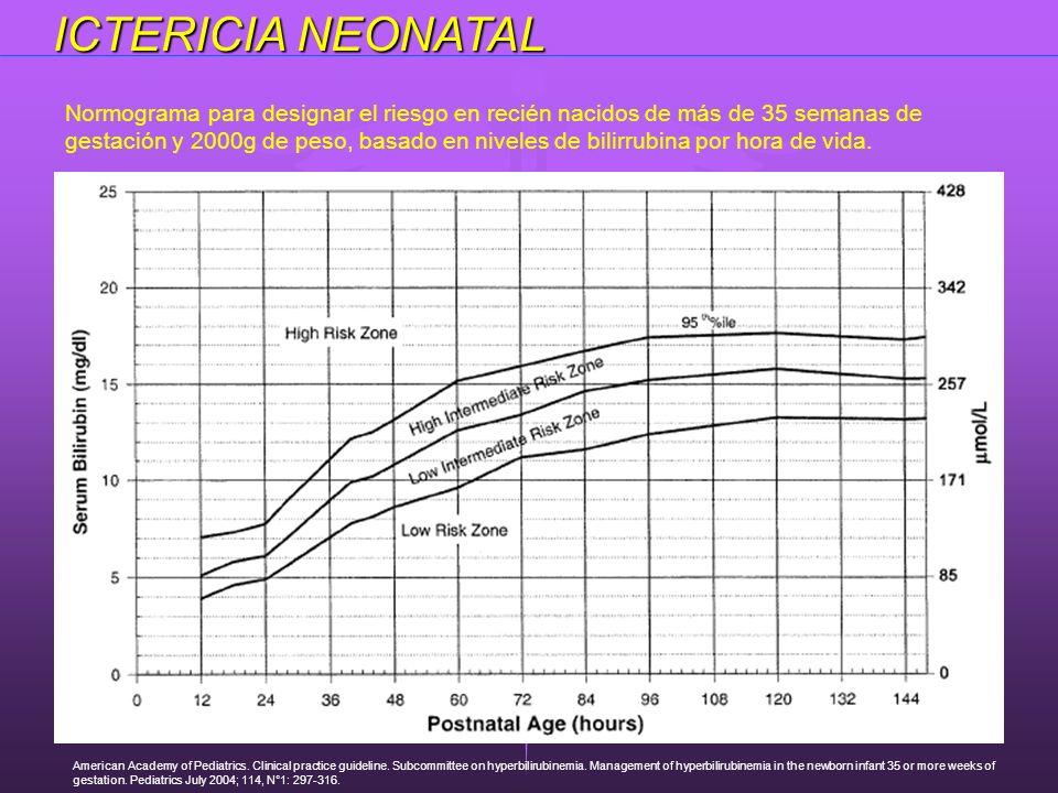 ICTERICIA NEONATAL Normograma para designar el riesgo en recién nacidos de más de 35 semanas de gestación y 2000g de peso, basado en niveles de bilirr