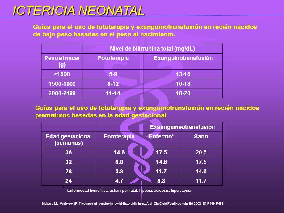 ICTERICIA NEONATAL ICTERICIA NEONATAL Nivel de bilirrubina total (mg/dL) Peso al nacer (g) FototerapiaExanguinotransfusión <15005-813-16 1500-19008-12
