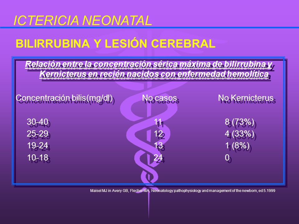 Relación entre la concentración sérica máxima de bilirrubina y Kernicterus en recién nacidos con enfermedad hemolítica Concentración bilis(mg/dl) No c