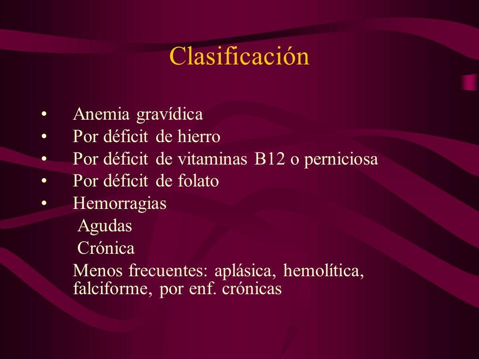 Clasificación Anemia gravídica Por déficit de hierro Por déficit de vitaminas B12 o perniciosa Por déficit de folato Hemorragias Agudas Crónica Menos