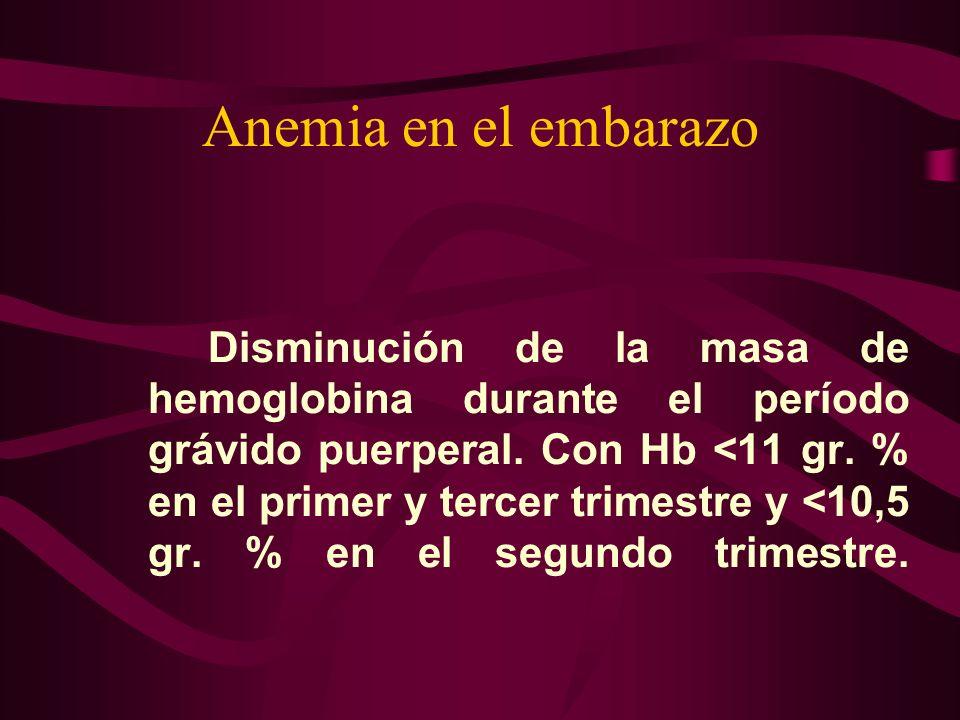 Anemia en el embarazo Disminución de la masa de hemoglobina durante el período grávido puerperal. Con Hb <11 gr. % en el primer y tercer trimestre y <