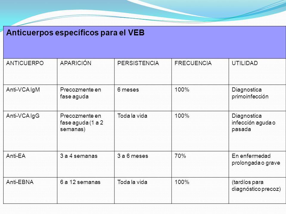 Anticuerpos específicos para el VEB ANTICUERPOAPARICIÓNPERSISTENCIAFRECUENCIAUTILIDAD Anti-VCA IgMPrecozmente en fase aguda 6 meses100%Diagnostica pri