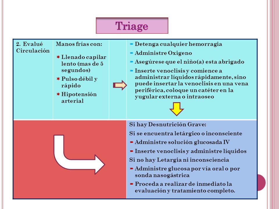 2.Evalué Circulación Manos frías con: Llenado capilar lento (mas de 5 segundos) Pulso débil y rápido Hipotensión arterial Detenga cualquier hemorragia