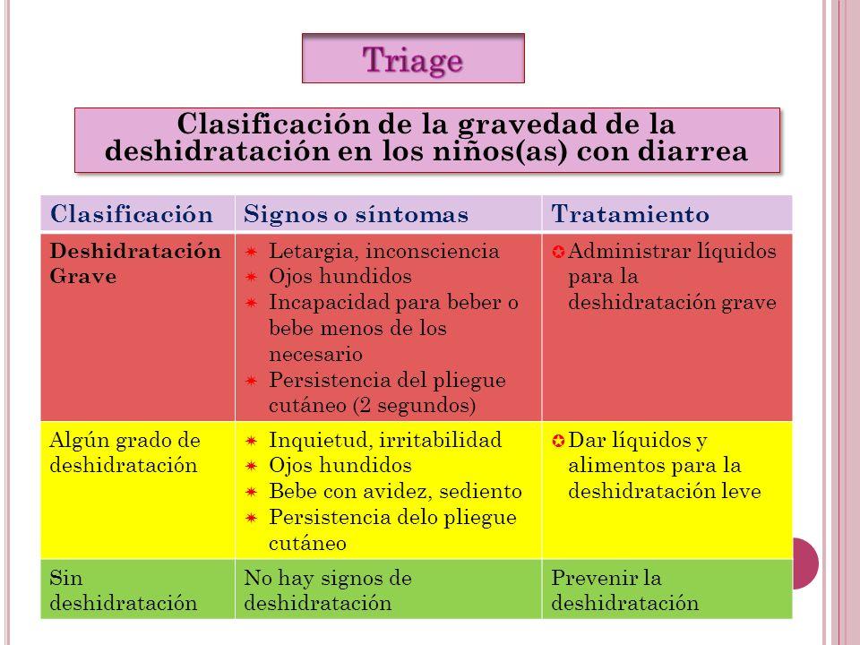 ClasificaciónSignos o síntomasTratamiento Deshidratación Grave Letargia, inconsciencia Ojos hundidos Incapacidad para beber o bebe menos de los necesa