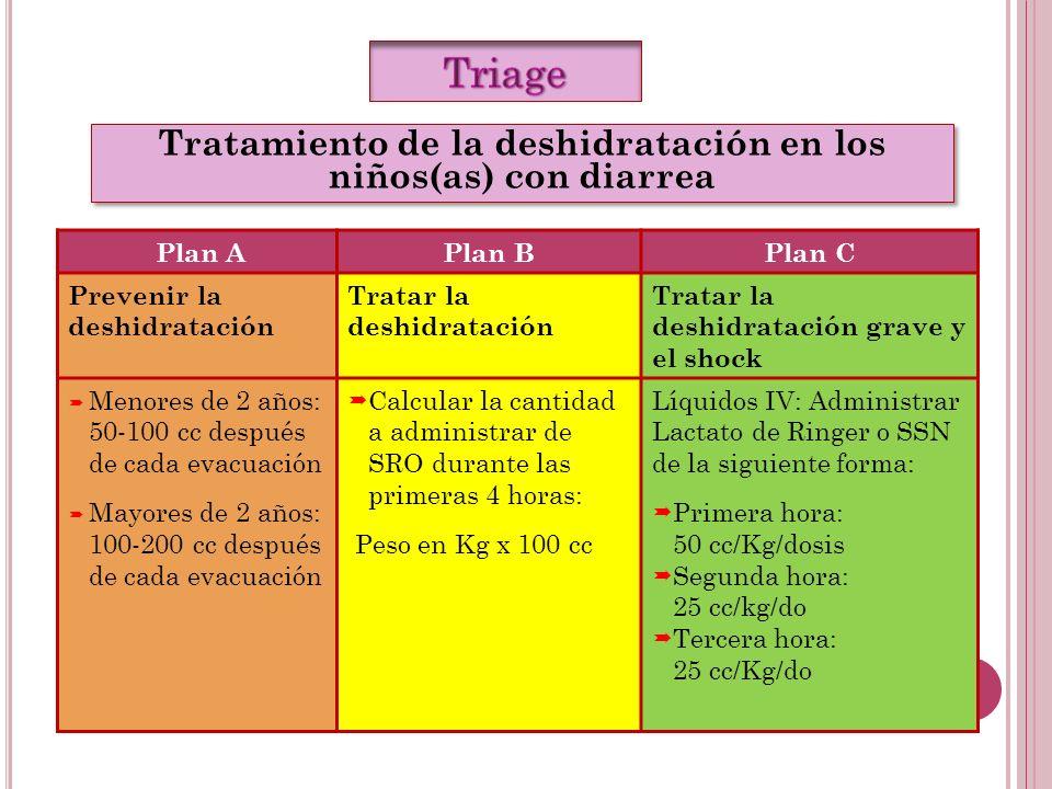 Plan APlan BPlan C Prevenir la deshidratación Tratar la deshidratación Tratar la deshidratación grave y el shock Menores de 2 años: 50-100 cc después