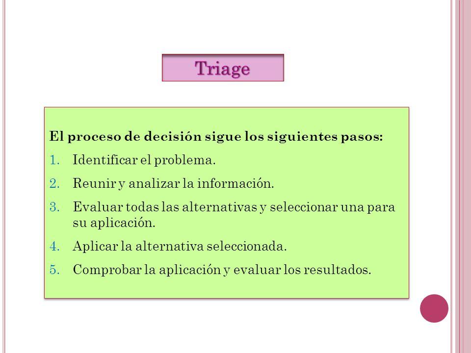 El proceso de decisión sigue los siguientes pasos: 1.Identificar el problema. 2.Reunir y analizar la información. 3.Evaluar todas las alternativas y s