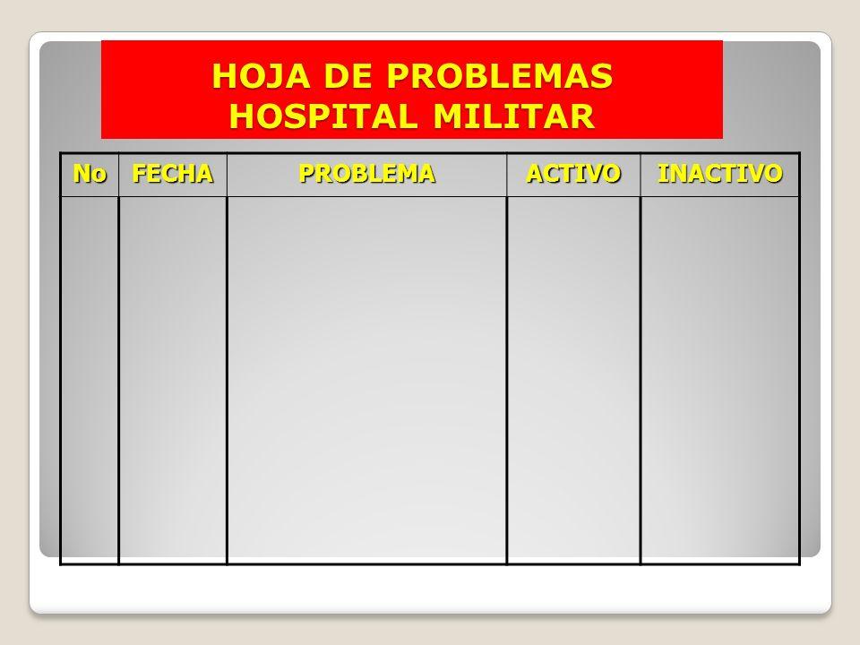 HOJA DE PROBLEMAS HOSPITAL MILITAR NoFECHAPROBLEMAACTIVOINACTIVO