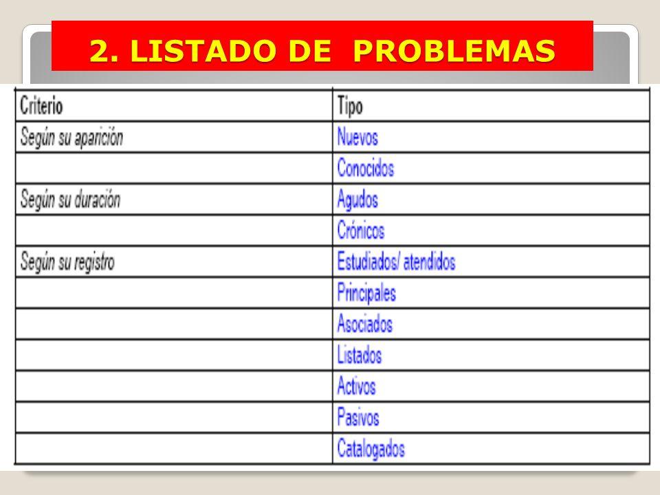 Clasificación de problemas 2. LISTADO DE PROBLEMAS