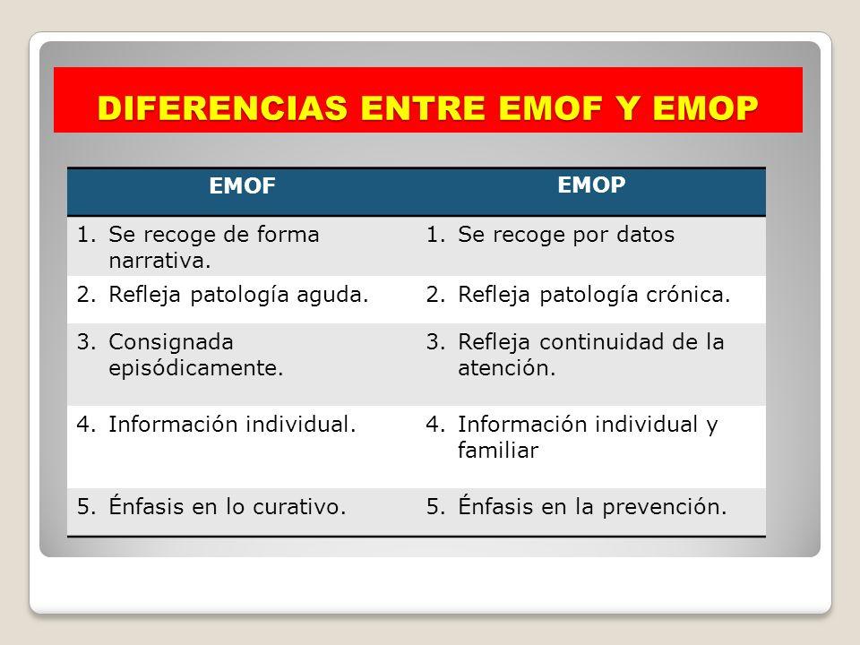 DIFERENCIAS ENTRE EMOF Y EMOP EMOFEMOP 1.Se recoge de forma narrativa. 1.Se recoge por datos 2.Refleja patología aguda.2.Refleja patología crónica. 3.