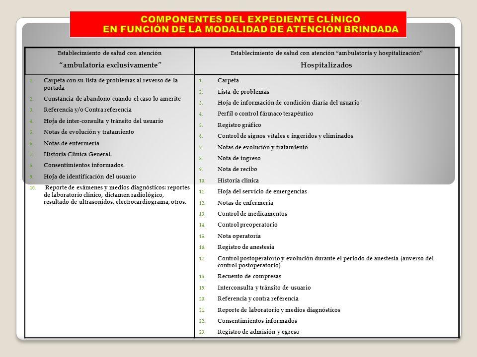Establecimiento de salud con atención ambulatoria exclusivamente Establecimiento de salud con atención ambulatoria y hospitalización Hospitalizados 1.