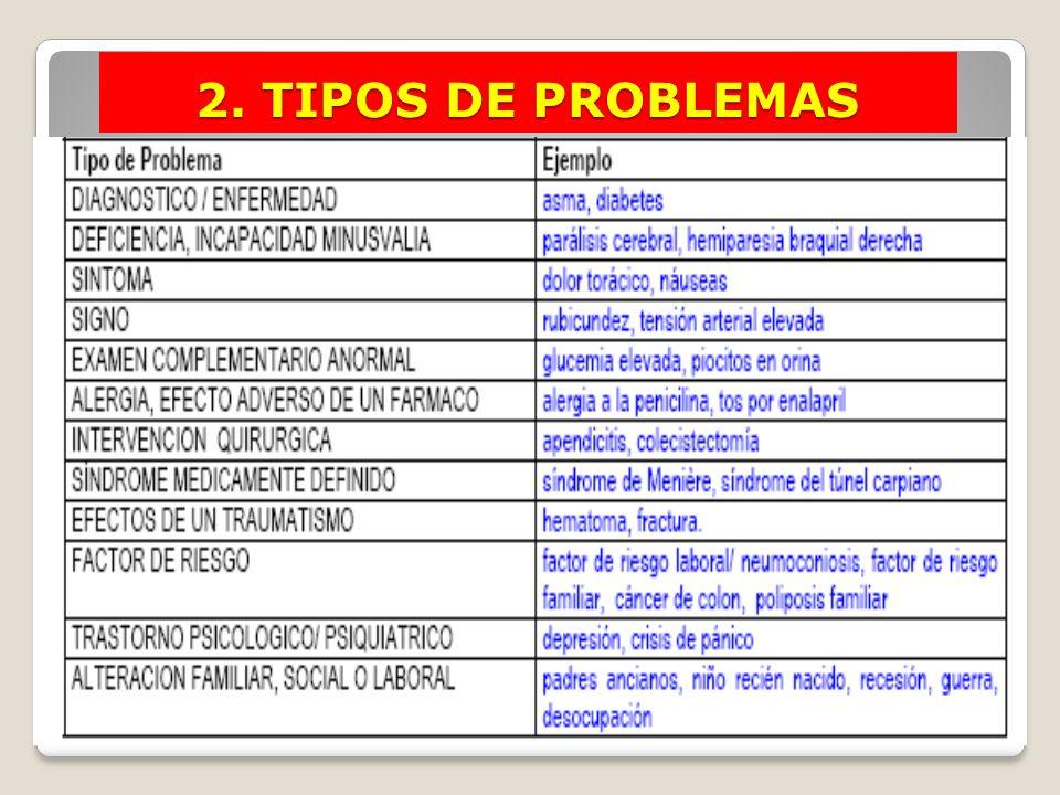Ejemplos de Problemas 2. TIPOS DE PROBLEMAS