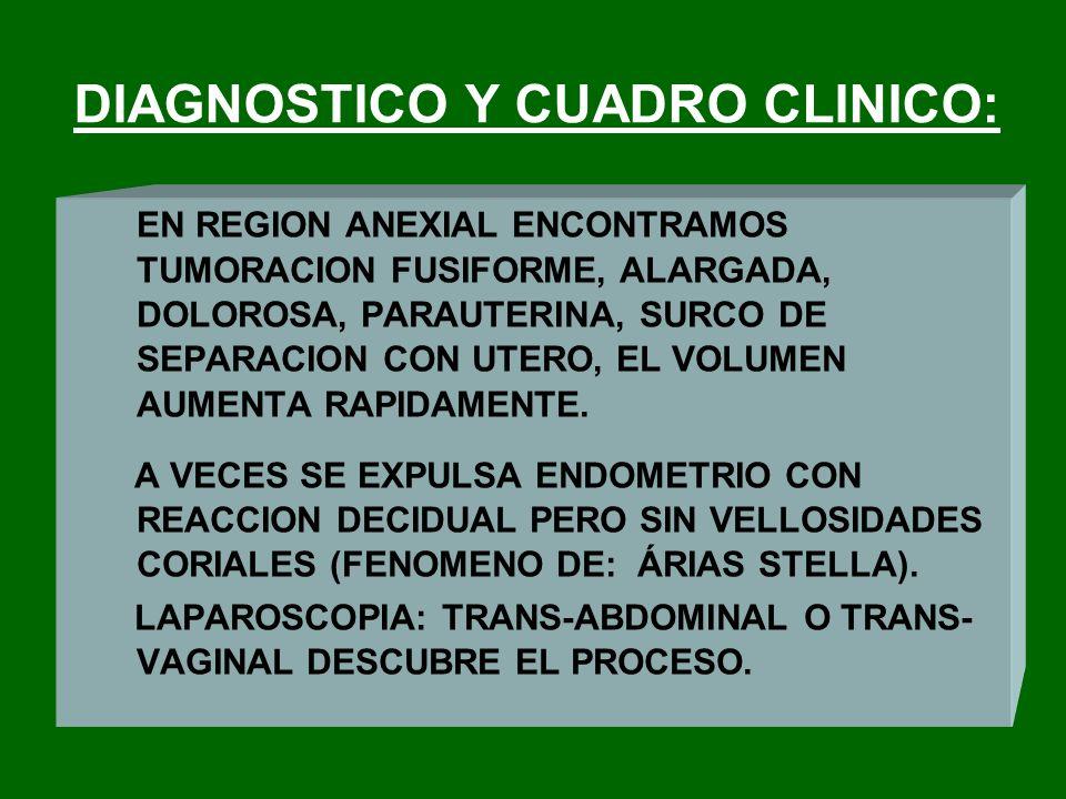 DIAGNOSTICO Y CUADRO CLINICO: EN REGION ANEXIAL ENCONTRAMOS TUMORACION FUSIFORME, ALARGADA, DOLOROSA, PARAUTERINA, SURCO DE SEPARACION CON UTERO, EL V