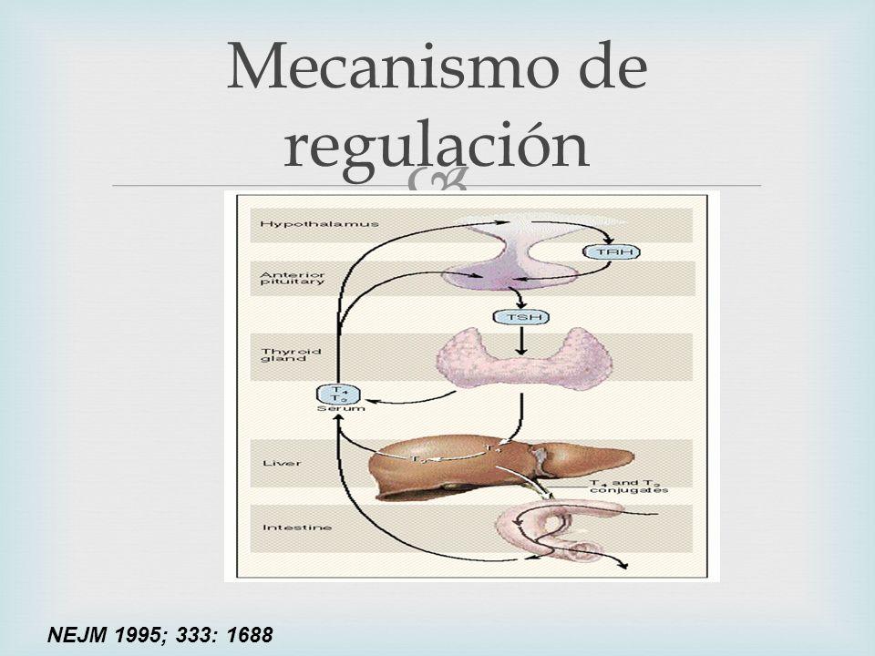 Establecidas Congénito Radiación en cuello Tratamiento de hipertiroidismo Tratamiento o cirugía de hipófisis Paciente tomando amiodarona o litio INDICACIONES PARA INVESTIGAR HIPOTIROIDISMO BMJ 1997;314:1175