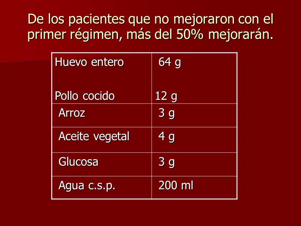 De los pacientes que no mejoraron con el primer régimen, más del 50% mejorarán. Huevo entero Pollo cocido 64 g 64 g 12 g Arroz Arroz 3 g 3 g Aceite ve