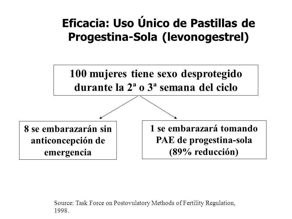 Eficacia: Uso Único de Pastillas de Progestina-Sola (levonogestrel) 100 mujeres tiene sexo desprotegido durante la 2ª o 3ª semana del ciclo 8 se embar
