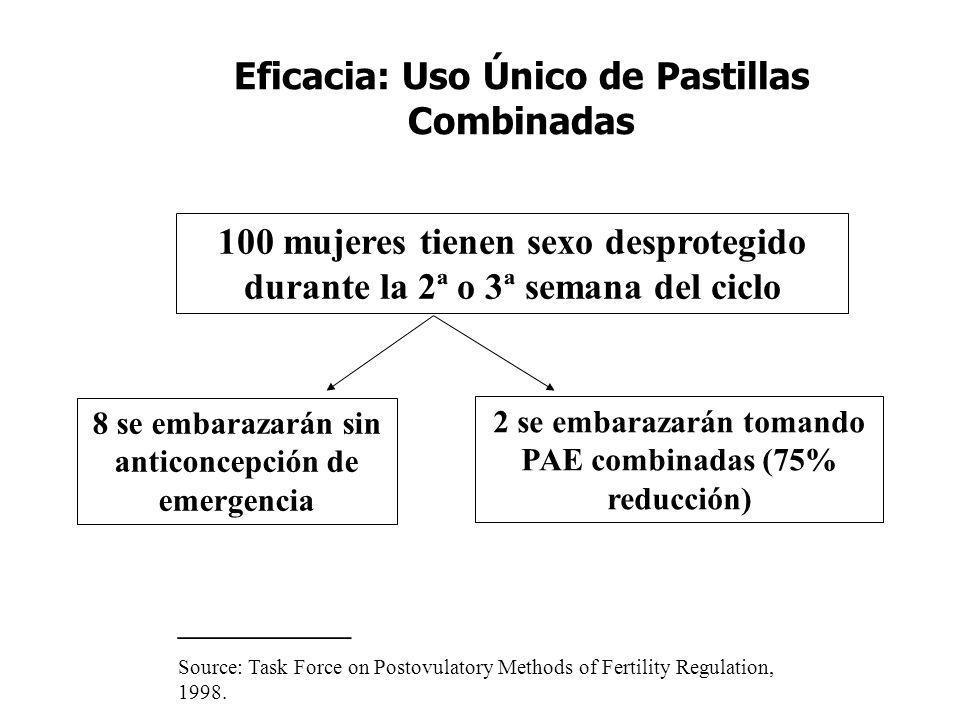 Eficacia: Uso Único de Pastillas Combinadas 100 mujeres tienen sexo desprotegido durante la 2ª o 3ª semana del ciclo 8 se embarazarán sin anticoncepci
