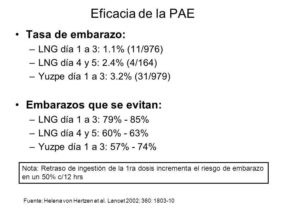 Eficacia de la PAE Tasa de embarazo: –LNG día 1 a 3: 1.1% (11/976) –LNG día 4 y 5: 2.4% (4/164) –Yuzpe día 1 a 3: 3.2% (31/979) Embarazos que se evita