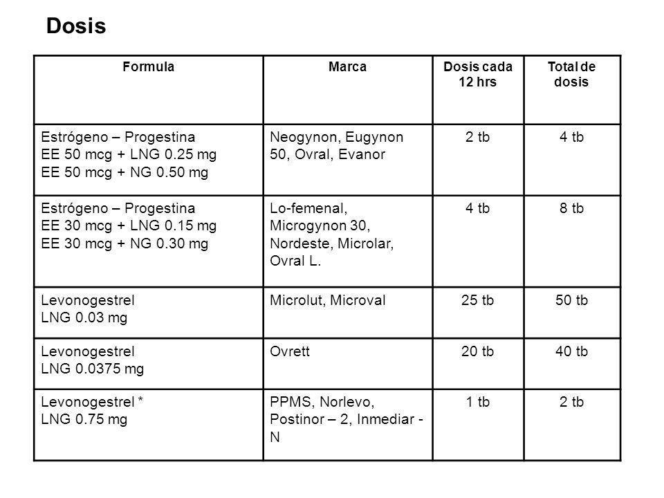 FormulaMarcaDosis cada 12 hrs Total de dosis Estrógeno – Progestina EE 50 mcg + LNG 0.25 mg EE 50 mcg + NG 0.50 mg Neogynon, Eugynon 50, Ovral, Evanor