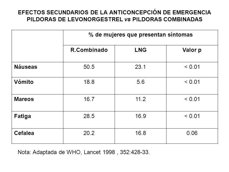 EFECTOS SECUNDARIOS DE LA ANTICONCEPCIÓN DE EMERGENCIA PILDORAS DE LEVONORGESTREL vs PILDORAS COMBINADAS % de mujeres que presentan síntomas R.Combina