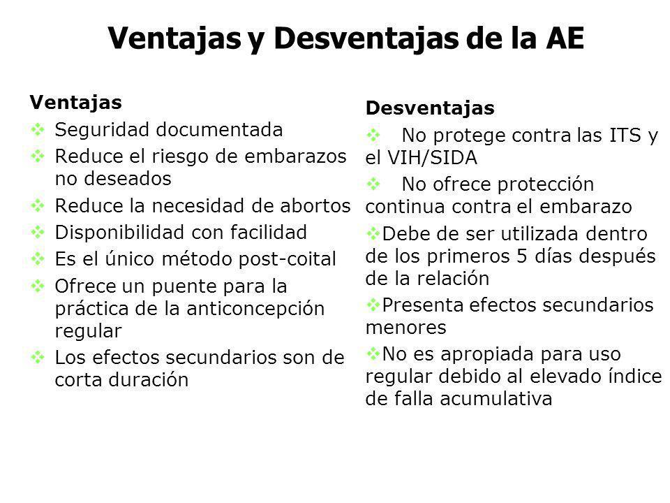 Ventajas y Desventajas de la AE Ventajas Seguridad documentada Reduce el riesgo de embarazos no deseados Reduce la necesidad de abortos Disponibilidad