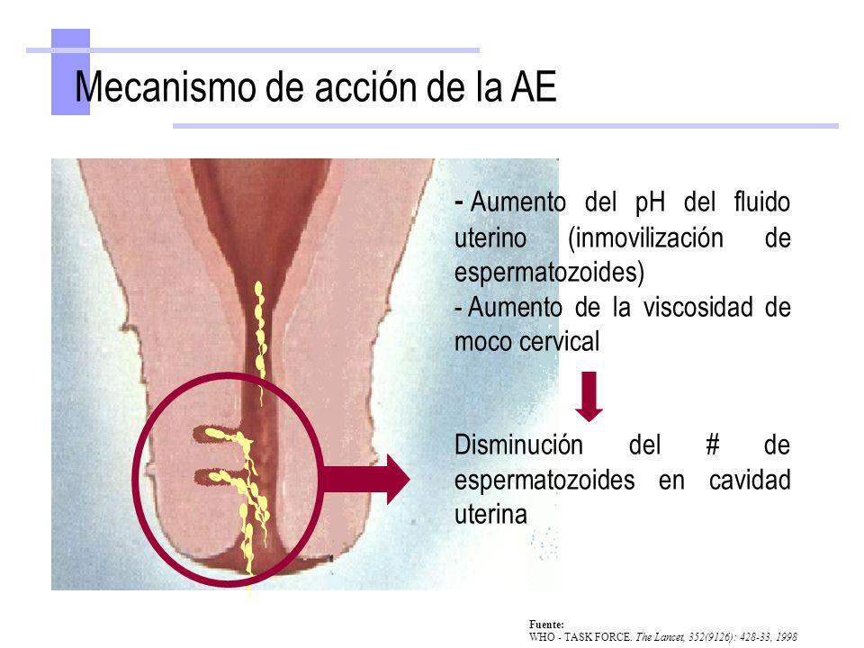 Mecanismo de acción de la AE - Aumento del pH del fluido uterino (inmovilización de espermatozoides) - Aumento de la viscosidad de moco cervical Dismi