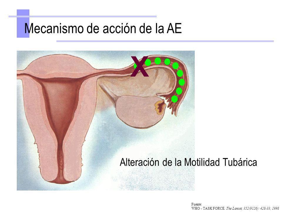 Mecanismo de acción de la AE X Alteración de la Motilidad Tubárica Fuente: WHO - TASK FORCE. The Lancet, 352(9126): 428-33, 1998
