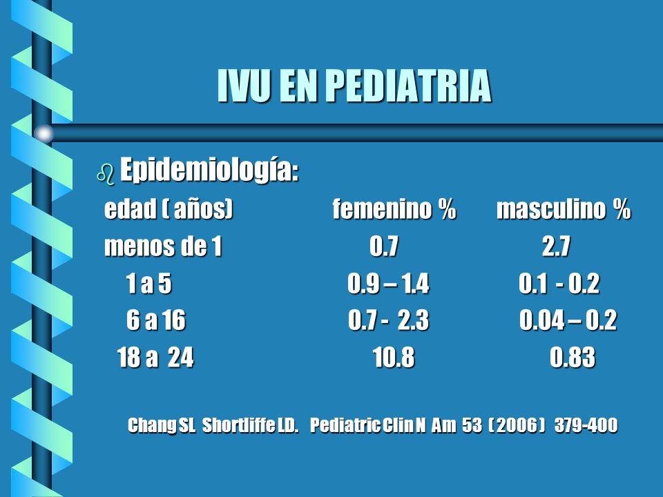 IVU EN PEDIATRIA b Profilaxis antimicrobiana: Amoxicilina.- 25 mg/kg./día BID Trime./Sulfa.- 2-3 mg/kg./día Nitrofurantoina.- 1-2 mg/kg./día Cefalexina.- 2-5 mg/kg./día Acido Nalidíxico.- 30 mg/kg./día BID Shapiro and Elder Urologic Clinic of NA 1998;25:727 Shapiro and Elder Urologic Clinic of NA 1998;25:727