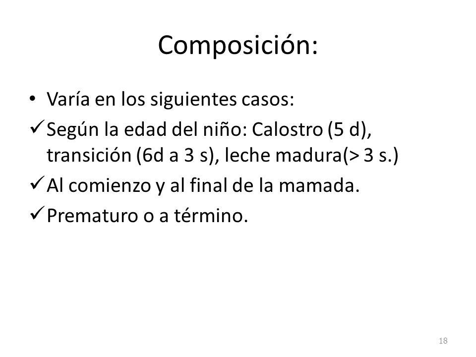 Composición: Varía en los siguientes casos: Según la edad del niño: Calostro (5 d), transición (6d a 3 s), leche madura(> 3 s.) Al comienzo y al final