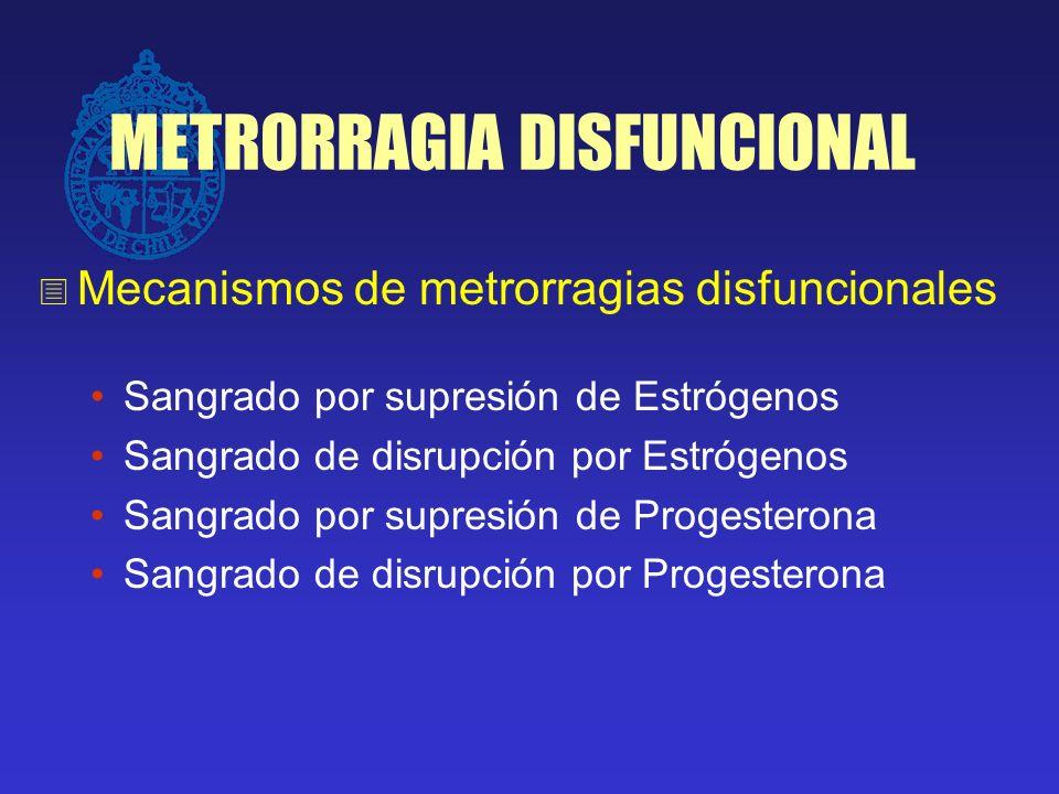 METRORRAGIA DISFUNCIONAL Sangrado por supresión de Estrógenos Mecanismo Ejemplos clínicos:- Ooforectomía bilateral - Irradiación ovárica - Descontinuación de E 2