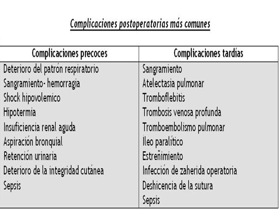Complicaciones quirúrgicas De la herida Deshicencia(1-3%) Deshicencia(1-3%) Seroma Seroma Hematoma Hematoma De la termorregulación fiebre(40%) fiebre(40%) Respiratorias 25% neumonía (20-40%mortalidad) neumonía (20-40%mortalidad) Edema pulmonar(4%) Edema pulmonar(4%)Cardiacas arritmias (20%) arritmias (20%) IAM(0.4%) IAM(0.4%)