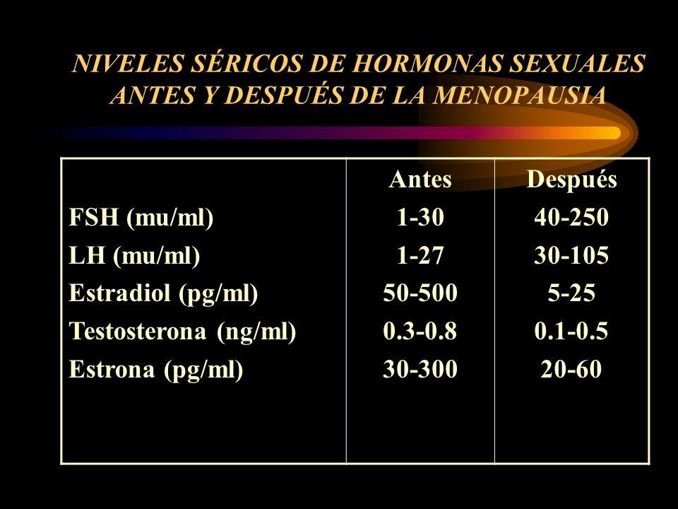 CAMBIOS EN EL PERFIL LIPÍDICO DURANTE LA MENOPAUSIA Aumento de colesterol total Aumento de triglicéridos Aumento de colesterol-LDL Disminución de cole
