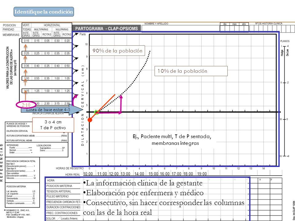 La información clínica de la gestante Elaboración por enfermera y médico Consecutivo, sin hacer corresponder las columnas con las de la hora real Line