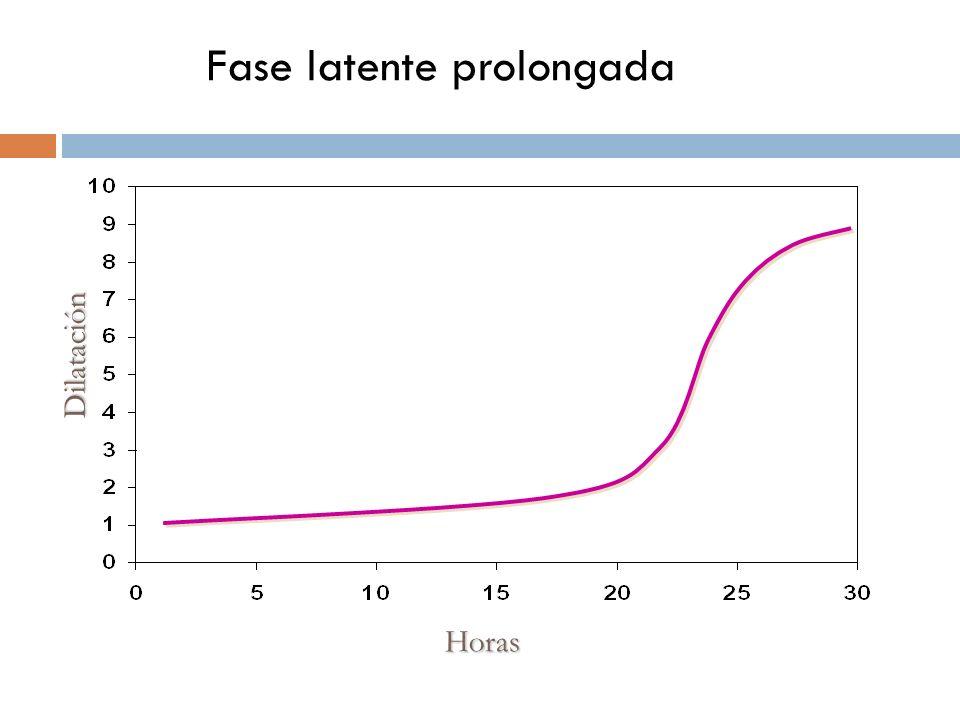 Fase latente prolongada Horas Dilatación