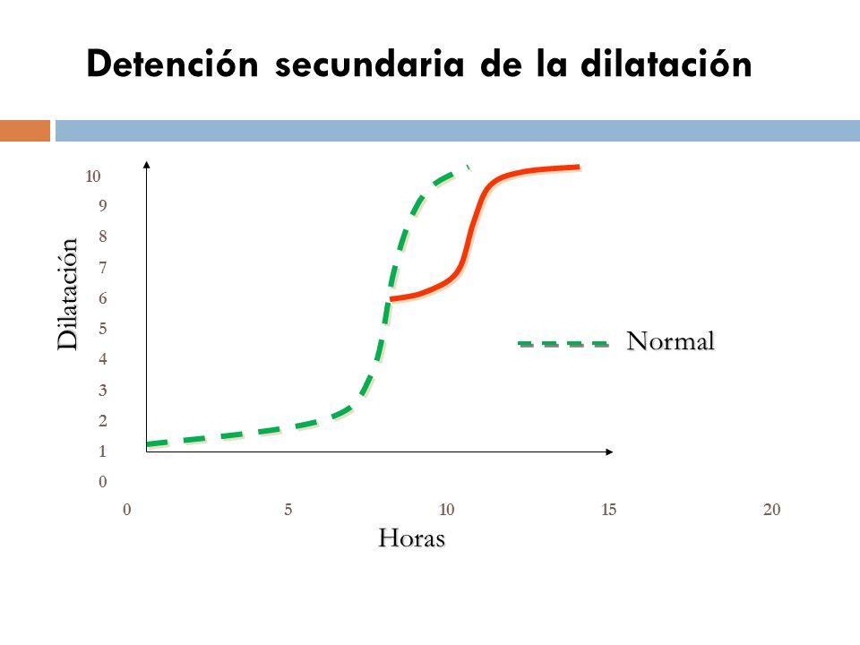 Detención secundaria de la dilatación Horas Dilatación Normal 0 1 2 3 4 5 6 7 8 9 10 05 1520