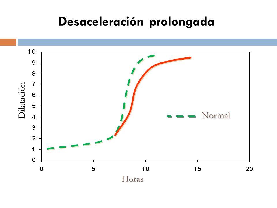 Desaceleración prolongada Horas Dilatación Normal