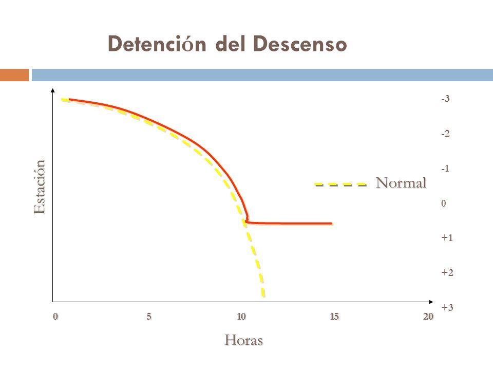 Detenci ó n del Descenso Horas Estación Normal +3 +2 +1 0 -2 -3 05101520