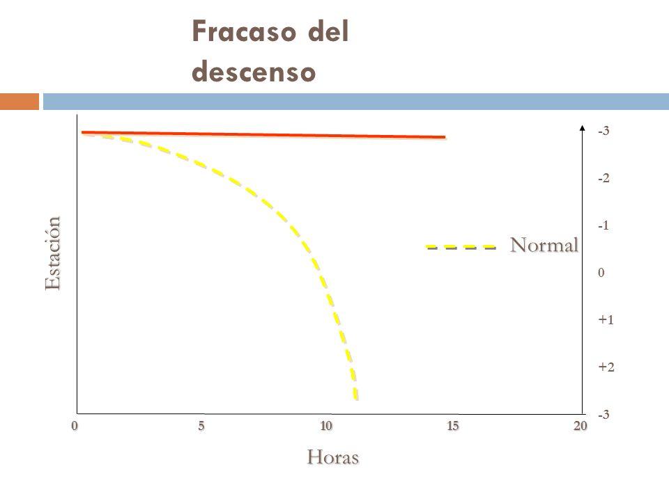 Fracaso del descenso Horas Estación Normal -3 +2 +1 0 -2 -3 05101520