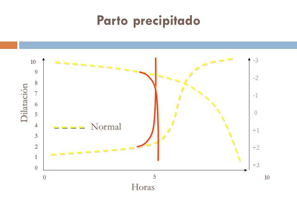 Parto precipitado Horas Dilatación Normal 0 1 2 3 4 5 6 7 8 9 10 0 5 -3 -2 0 +1 +2 +3