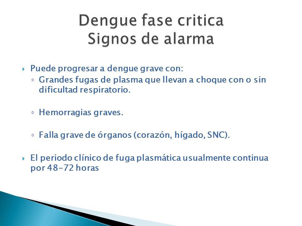 Puede progresar a dengue grave con: Grandes fugas de plasma que llevan a choque con o sin dificultad respiratorio. Hemorragias graves. Falla grave de
