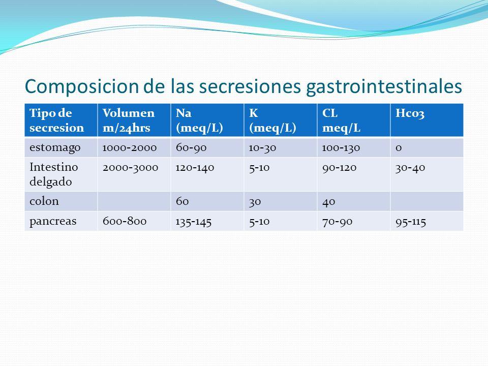Composicion de las secresiones gastrointestinales Tipo de secresion Volumen m/24hrs Na (meq/L) K (meq/L) CL meq/L Hco3 estomago1000-200060-9010-30100-