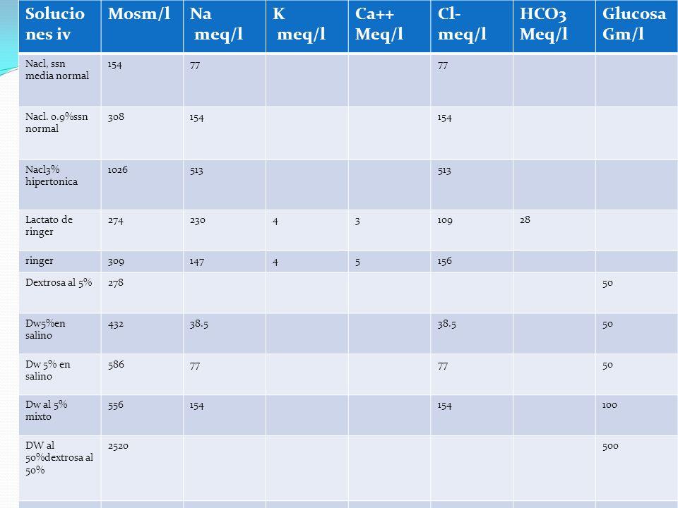 Solucio nes iv Mosm/lNa meq/l K meq/l Ca++ Meq/l Cl- meq/l HCO3 Meq/l Glucosa Gm/l Nacl, ssn media normal 15477 Nacl. 0.9%ssn normal 308154 Nacl3% hip